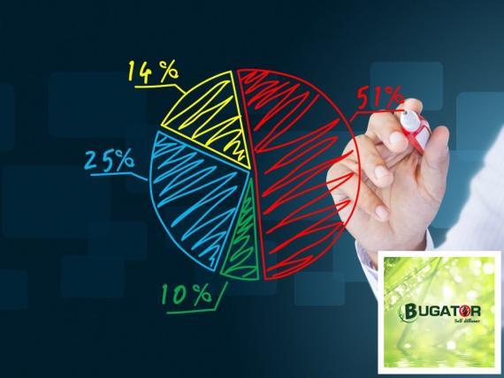 Part de marché traitement punaises de lit - Bugator